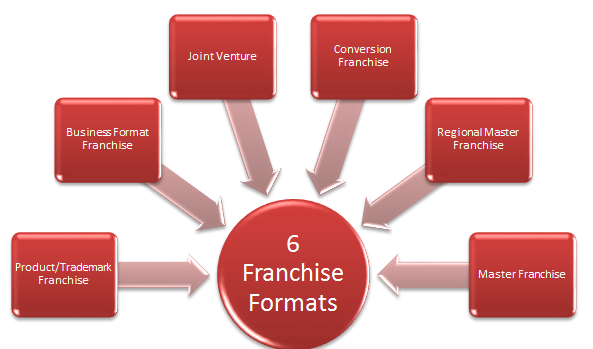 6-different-franchise-formats