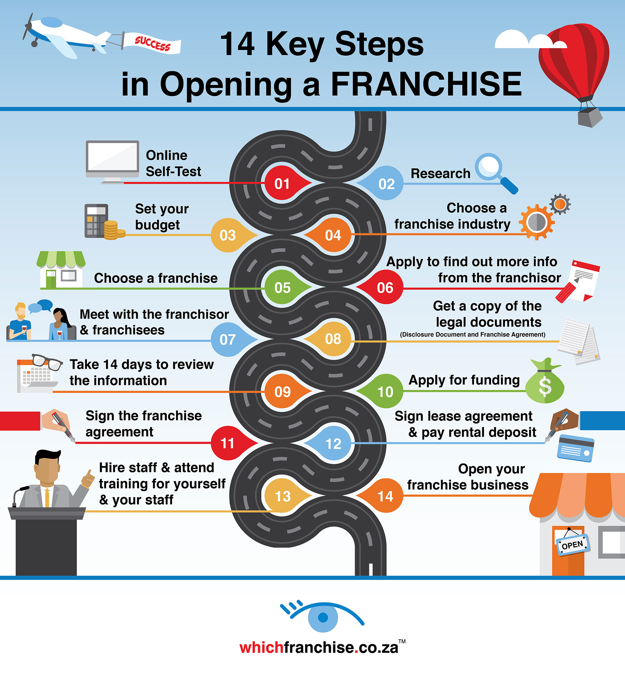 14 Key Steps in Opening a Franchise