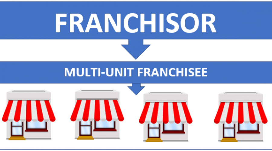 Multiply your Franchising Success