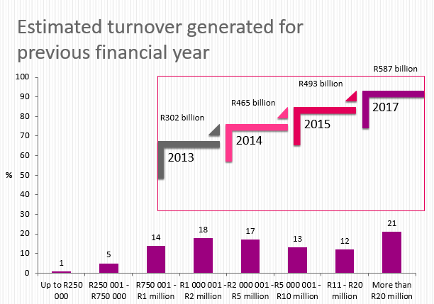 FASA results Estimated turnover generated for previous financial year